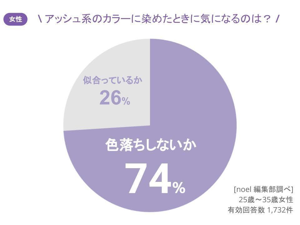 グラフ_アッシュ系のカラーに染めたときに気になるのは?女性1,732人へのアンケート