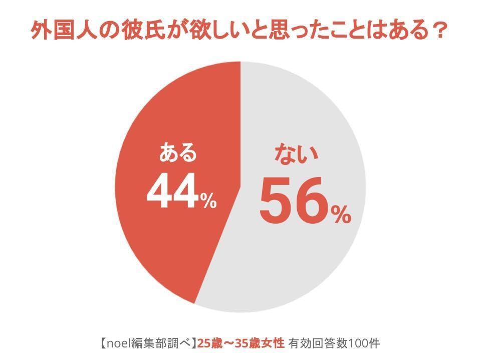 グラフ_外国人の彼氏が欲しいと思ったことはある?女性100人へのアンケート