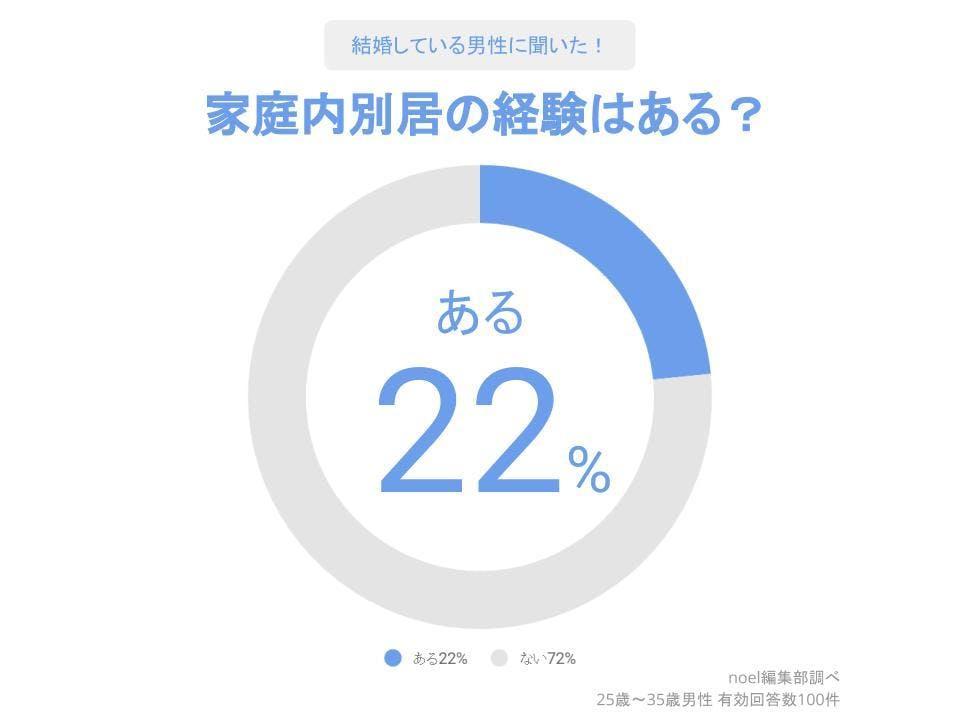 グラフ_家庭内別居の経験はある?男性100人へのアンケート