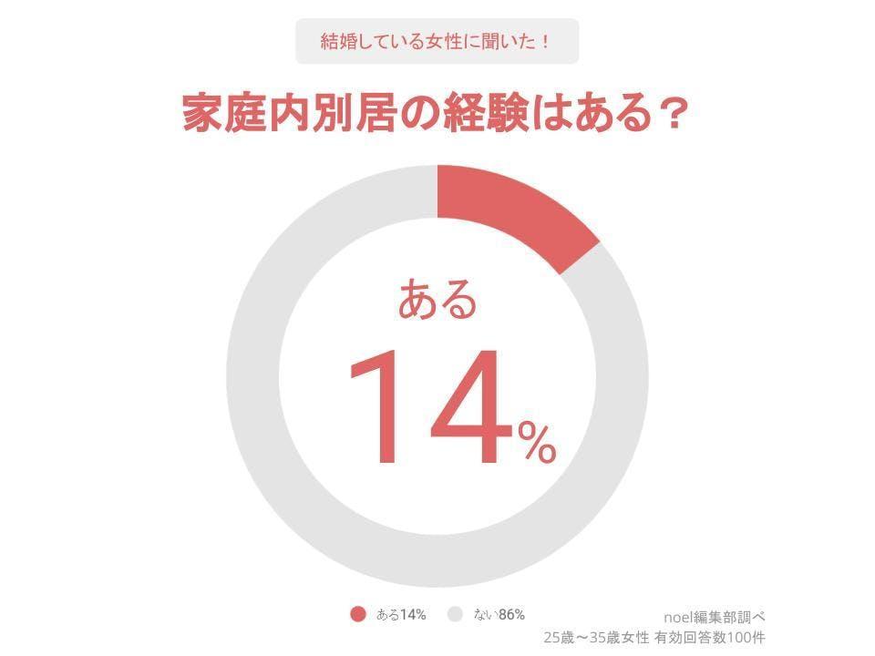 グラフ_家庭内別居の経験はある?女性100人へのアンケート