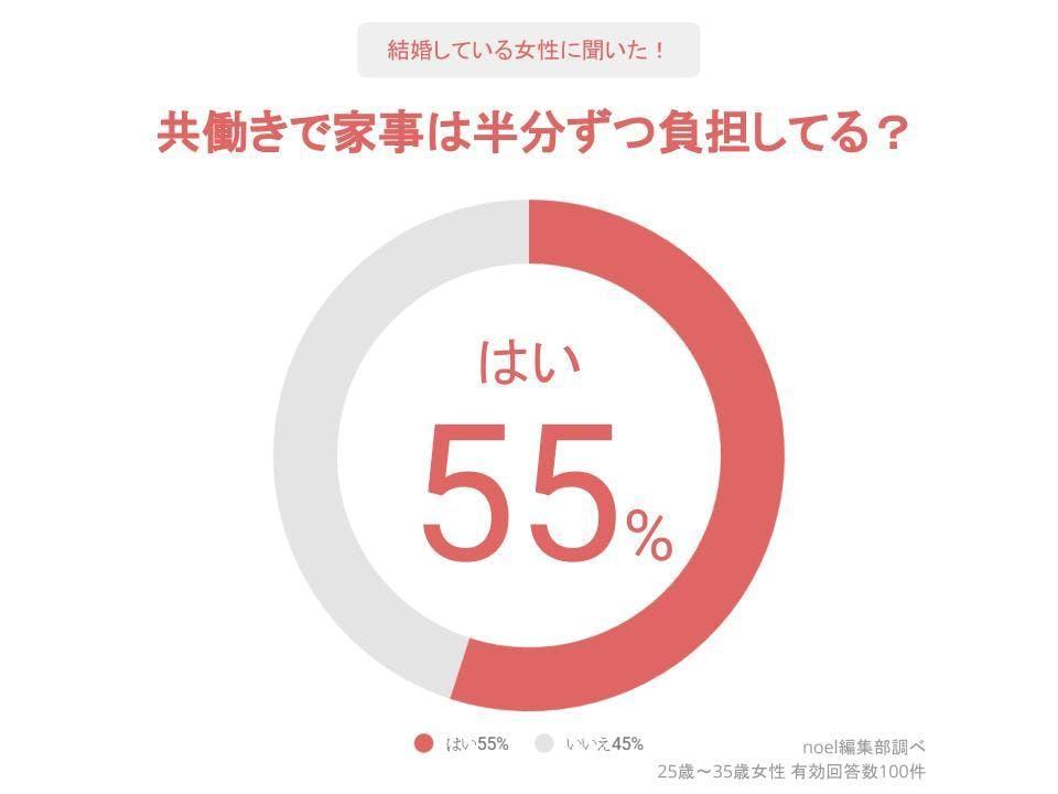 グラフ_共働きで家事は半分ずつ負担してる?女性100人へのアンケート