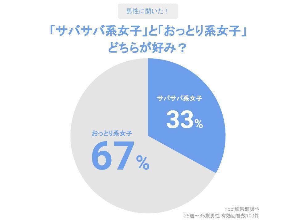 グラフ_「サバサバ系女子」と「おっとり系女子」どちらが好み?男性100人へのアンケート