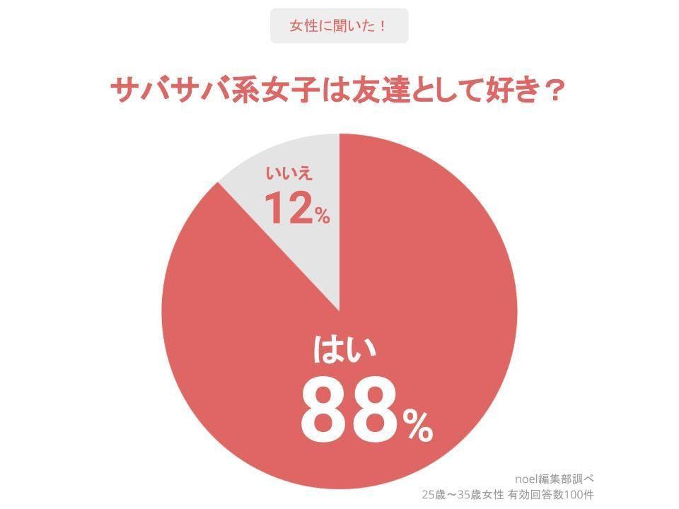 グラフ_サバサバ系女子は友達として好き?女性100人へのアンケート