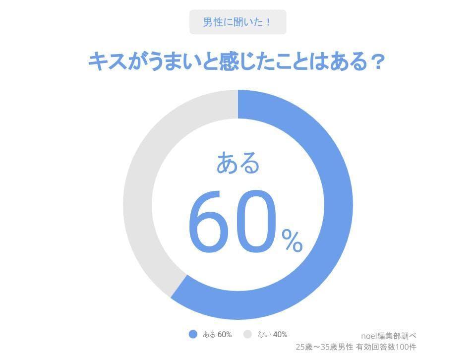 グラフ_キスがうまいと感じたことはある?男性100人へのアンケート