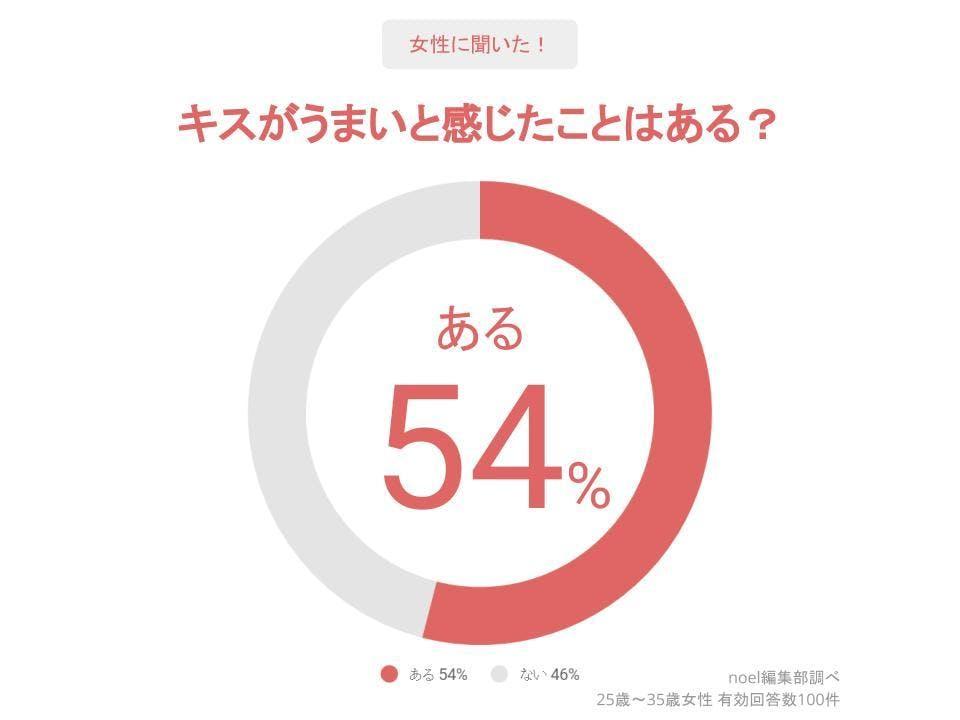 グラフ_キスがうまいと感じたことはある?女性100人へのアンケート