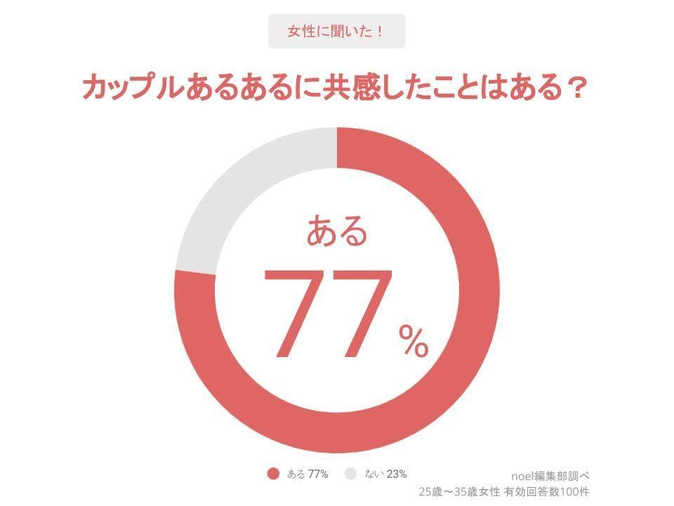 グラフ_カップルあるあるに共感したことはある?女性100人へのアンケート