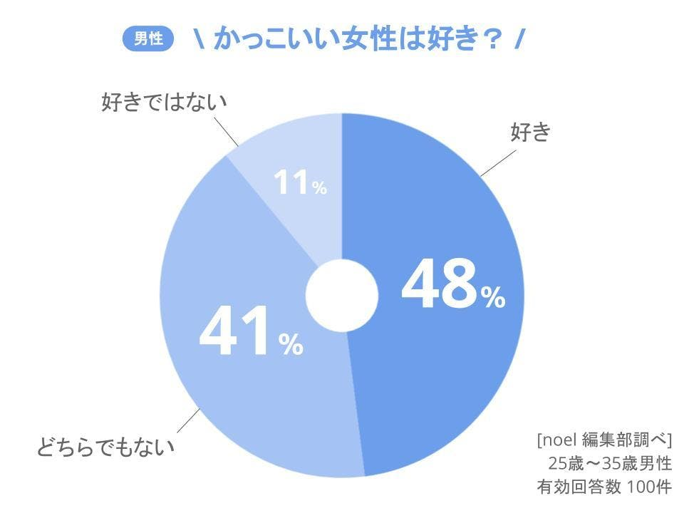 グラフ_かっこいい女性は好き?男性100人へのアンケート