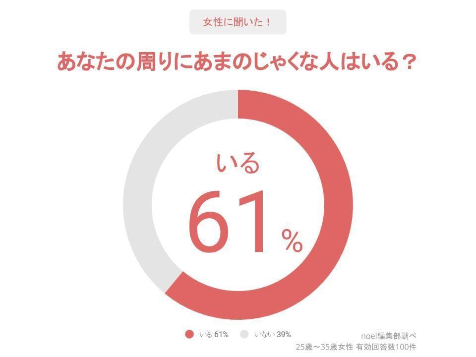 グラフ_あなたの周りにあまのじゃくな人はいる?女性100人へのアンケート
