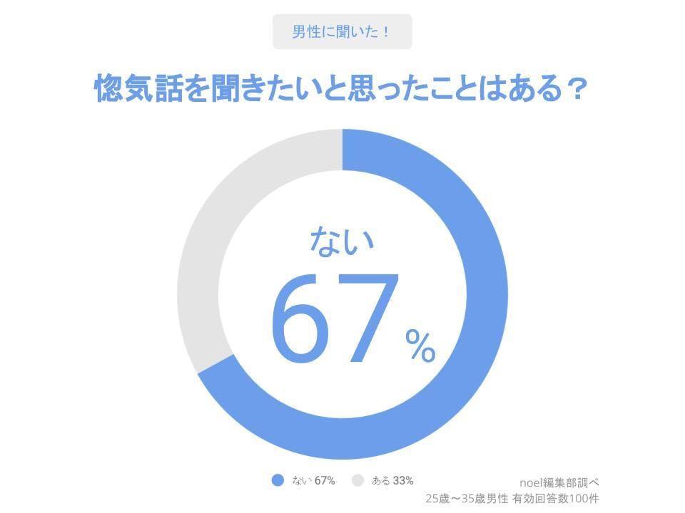 グラフ_惚気話を聞きたいと思ったことはある?男性100人へのアンケート