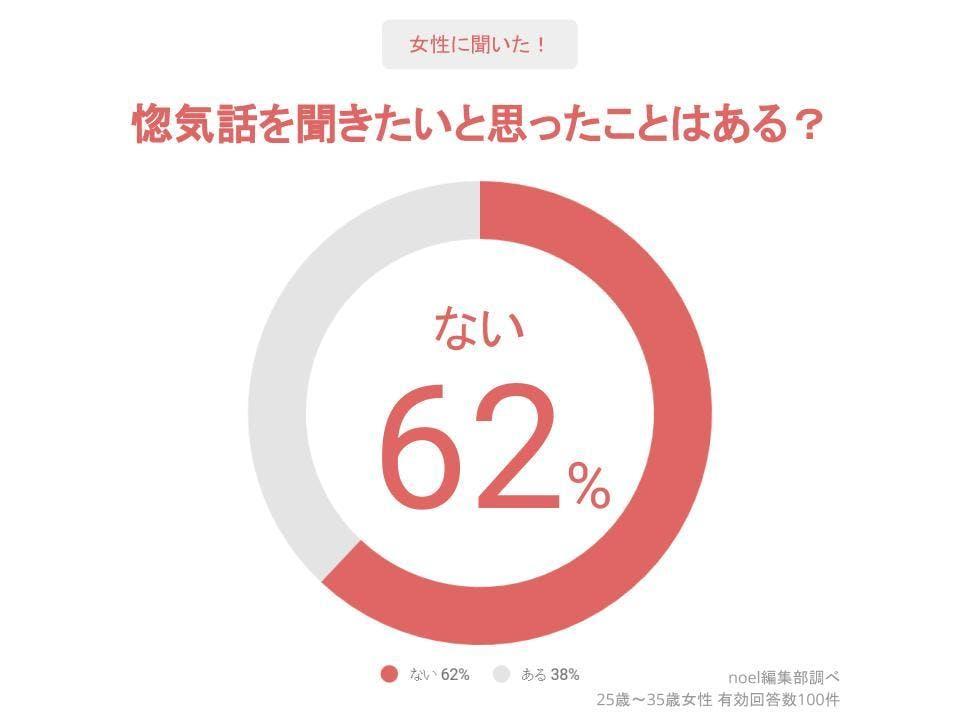 グラフ_惚気話を聞きたいと思ったことはある?女性100人へのアンケート
