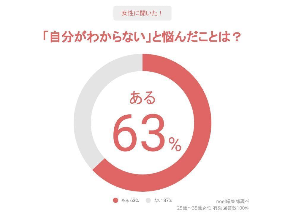グラフ_「自分がわからない」と悩んだことは?女性100人へのアンケート