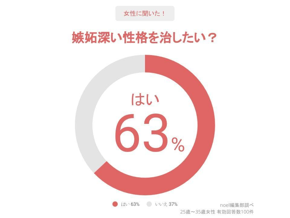 グラフ_嫉妬深い性格を治したい?女性100人へのアンケート