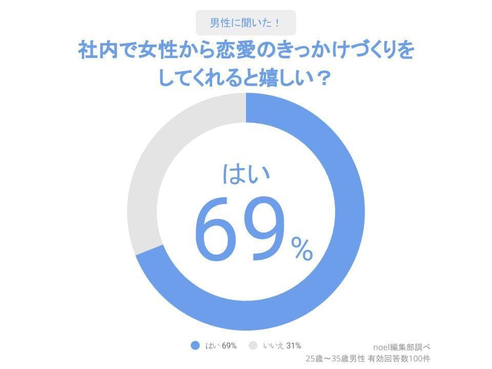 グラフ_社内で女性から恋愛のきっかけづくりを してくれると嬉しい?男性100人へのアンケート
