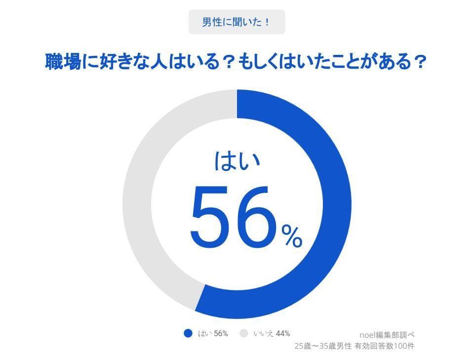 グラフ_職場に好きな人はいる?もしくはいたことがある?男性100人へのアンケート