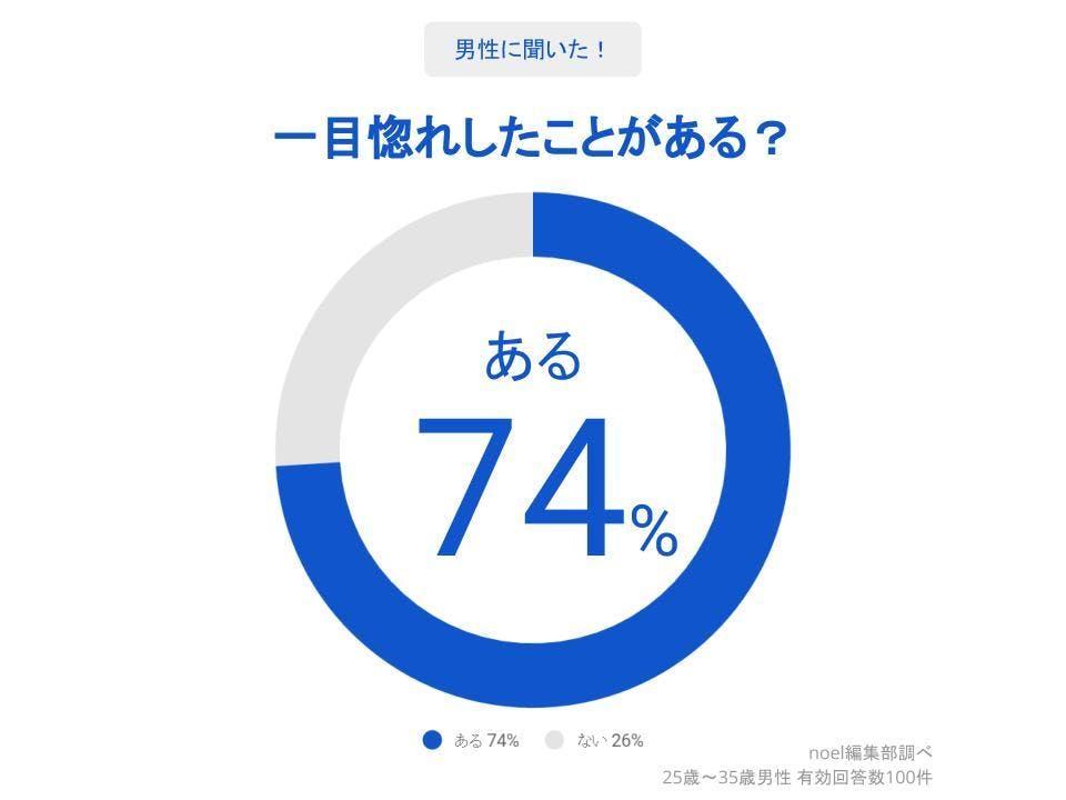 グラフ_一目惚れしたことがある?男性100人へのアンケート