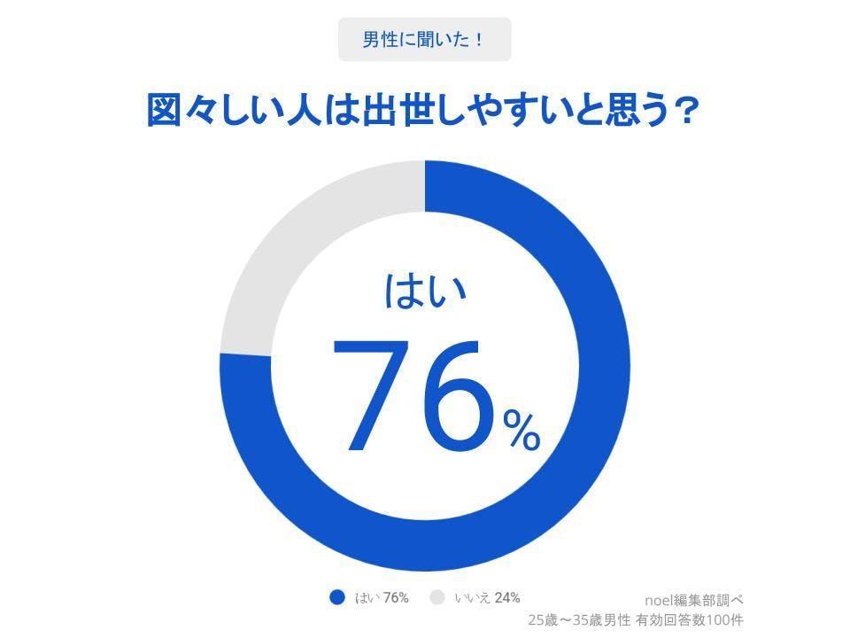 グラフ_図々しい人は出世しやすいと思う?男性100人へのアンケート