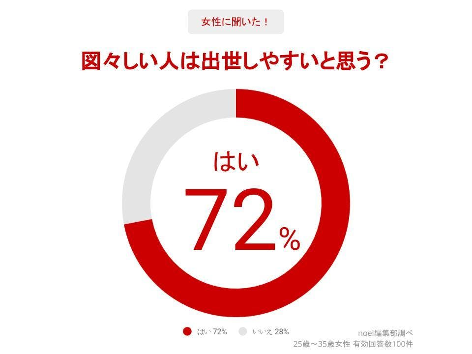 グラフ_図々しい人は出世しやすいと思う?女性100人へのアンケート