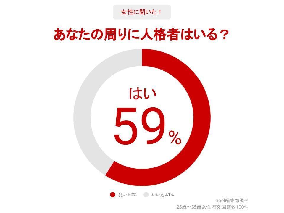 グラフ_あなたの周りに人格者はいる?女性100人へのアンケート
