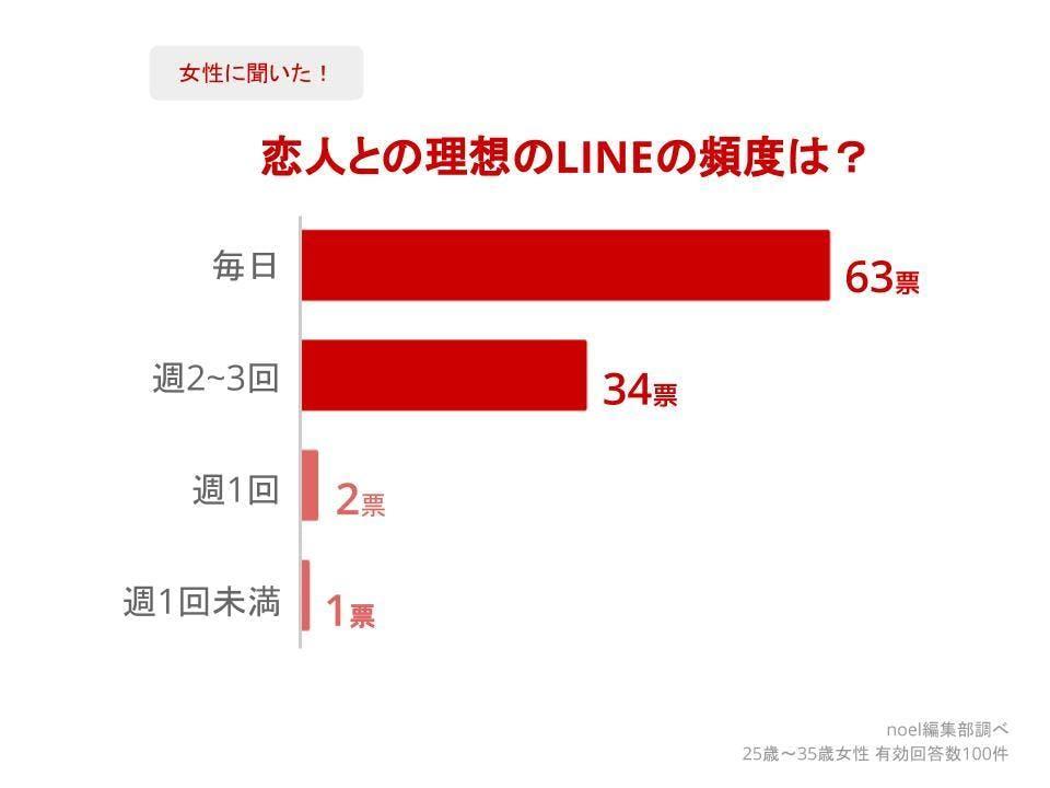 グラフ_恋人との理想のLINEの頻度は?女性100人へのアンケート