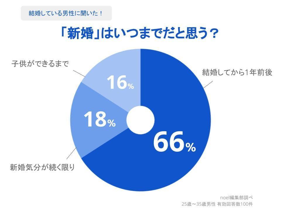 グラフ_「新婚」はいつまでだと思う?男性100人へのアンケート