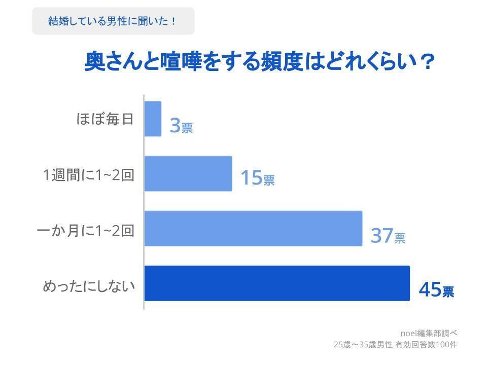 グラフ_奥さんと喧嘩をする頻度はどれくらい?男性100人へのアンケート