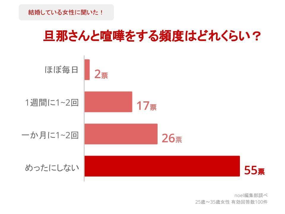 グラフ_旦那さんと喧嘩をする頻度はどれくらい?女性100人へのアンケート