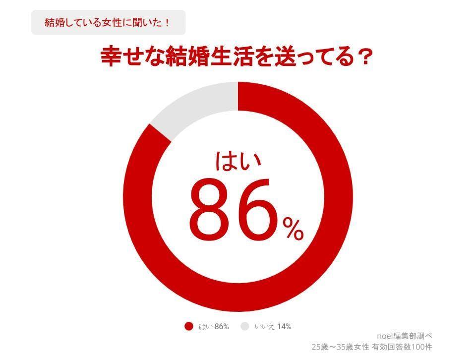グラフ_幸せな結婚生活を送ってる?女性100人へのアンケート