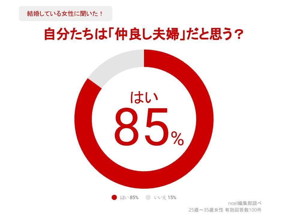グラフ_自分たちは「仲良し夫婦」だと思う?女性100人へのアンケート