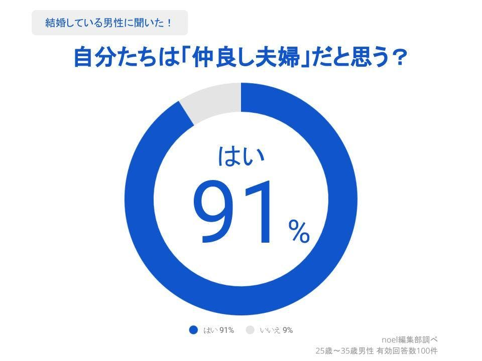 グラフ_自分たちは「仲良し夫婦」だと思う?男性100人へのアンケート