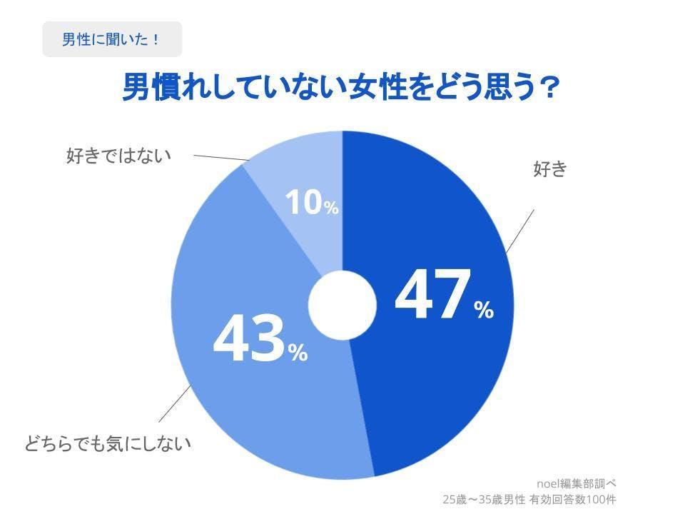 グラフ_男慣れしていない女性をどう思う?男性100人へのアンケート