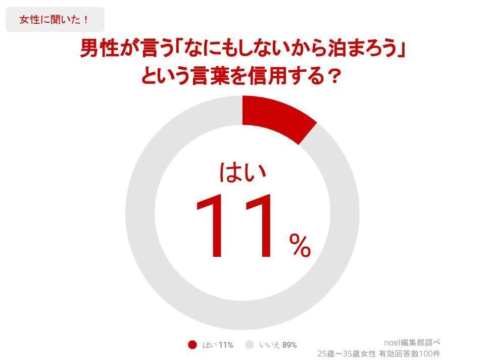 グラフ_男性が言う「なにもしないから泊まろう」という言葉を信用する?女性100人へのアンケート
