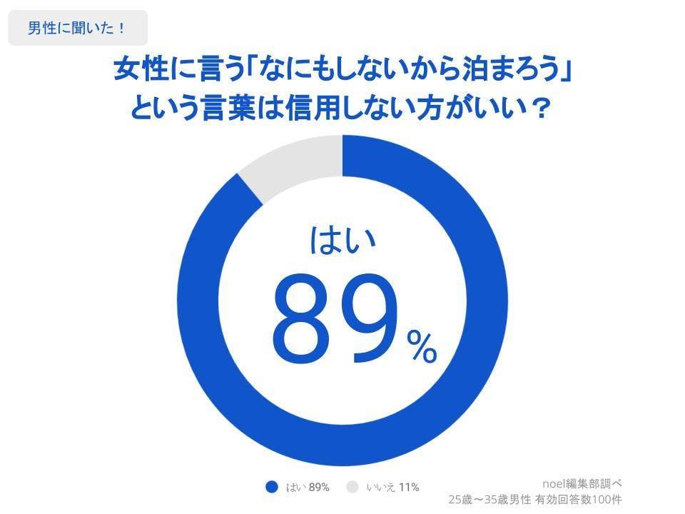グラフ_女性に言う「なにもしないから泊まろう」という言葉は信用しない方がいい?男性100人へのアンケート