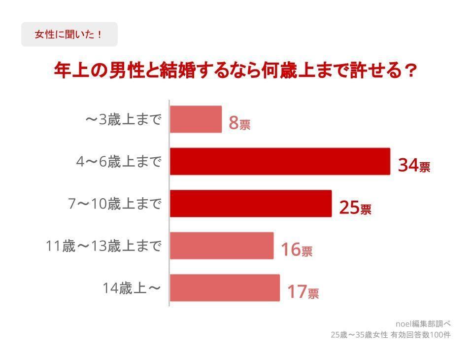 グラフ_年上の男性と結婚するなら何歳上まで許せる?女性100人へのアンケート