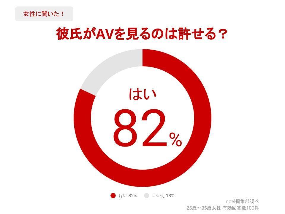 グラフ_彼氏がAVを見るのは許せる?女性100人へのアンケート