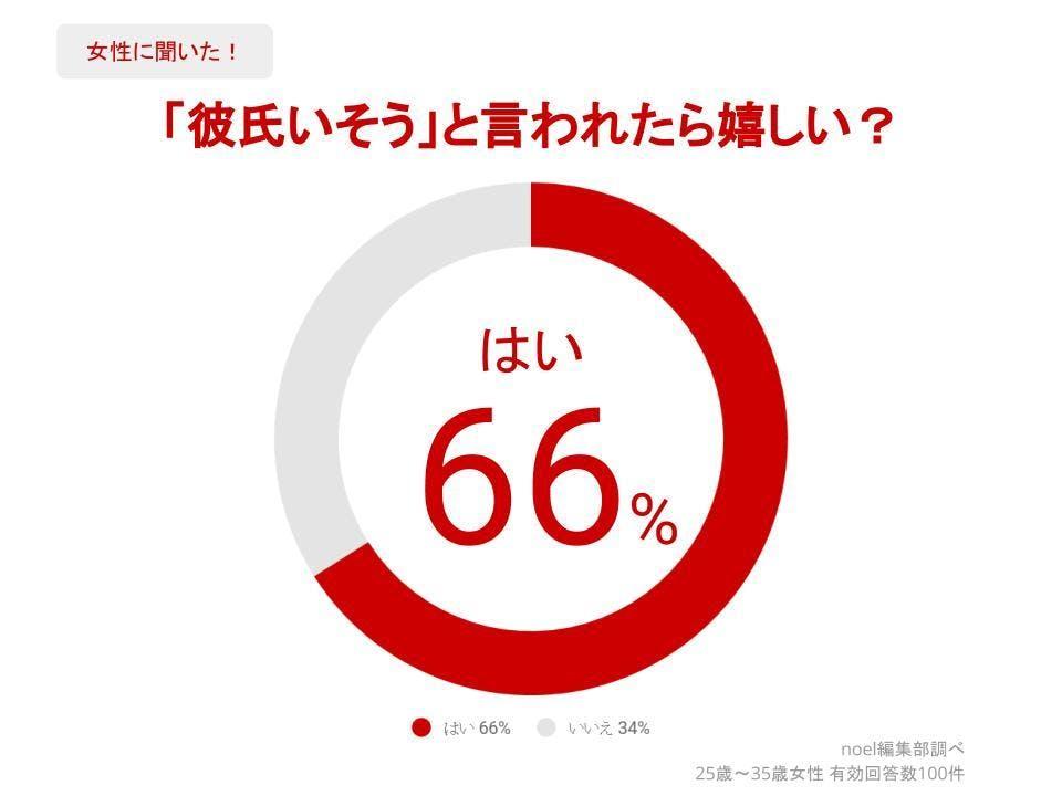 グラフ_「彼氏いそう」と言われたら嬉しい?女性100人へのアンケート