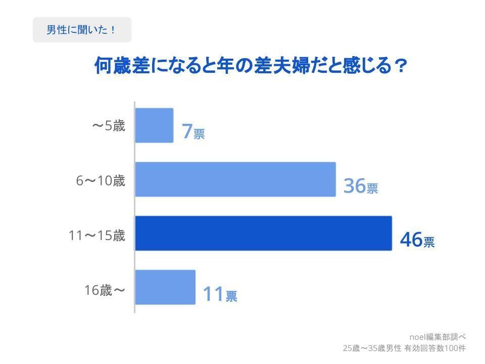 グラフ_何歳差になると年の差夫婦だと感じる?男性100人へのアンケート