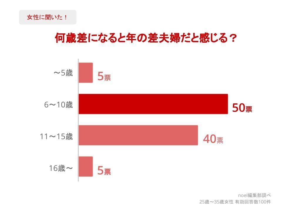 グラフ_何歳差になると年の差夫婦だと感じる?女性100人へのアンケート