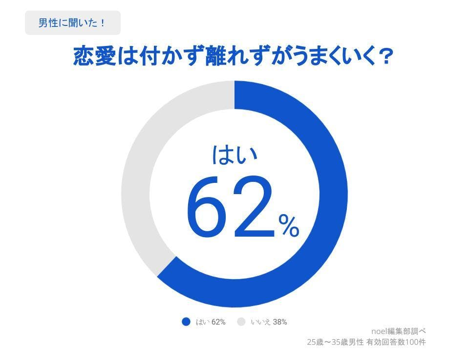 グラフ_恋愛は付かず離れずがうまくいく?男性100人へのアンケート