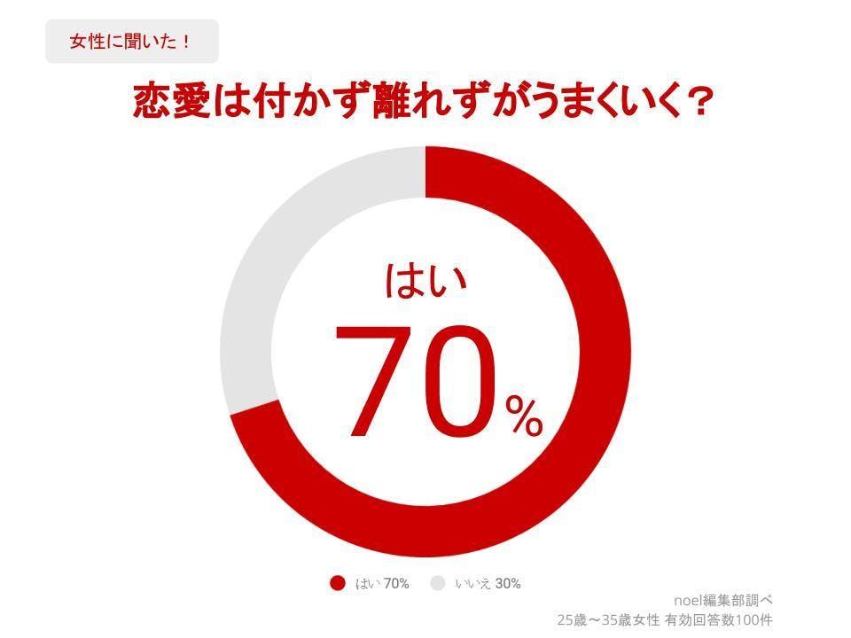 グラフ_恋愛は付かず離れずがうまくいく?女性100人へのアンケート