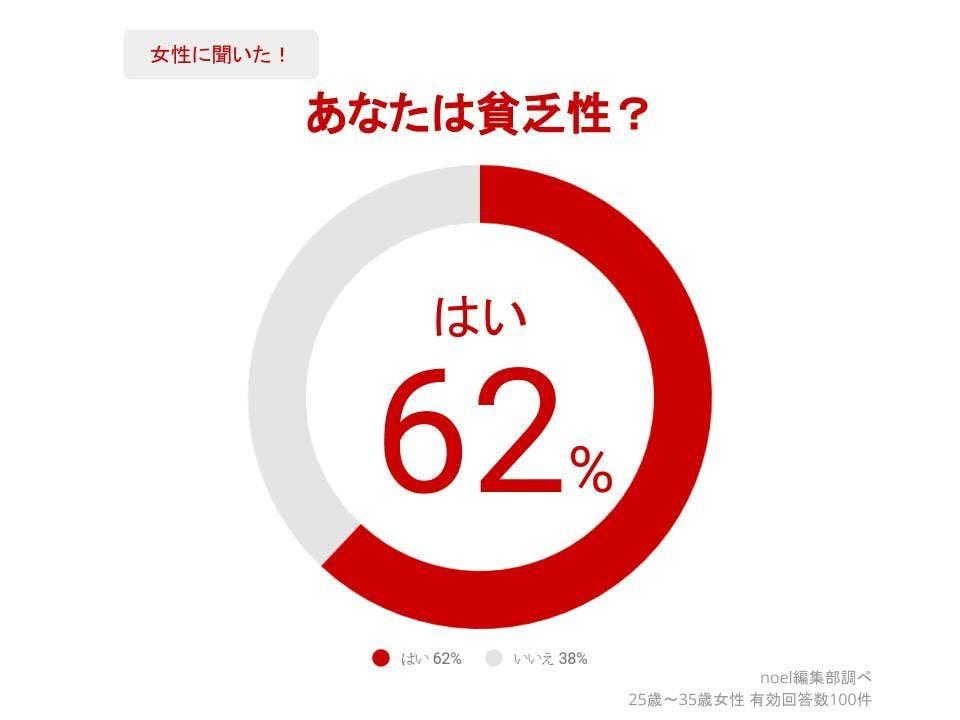 グラフ_あなたは貧乏性?女性100人へのアンケート