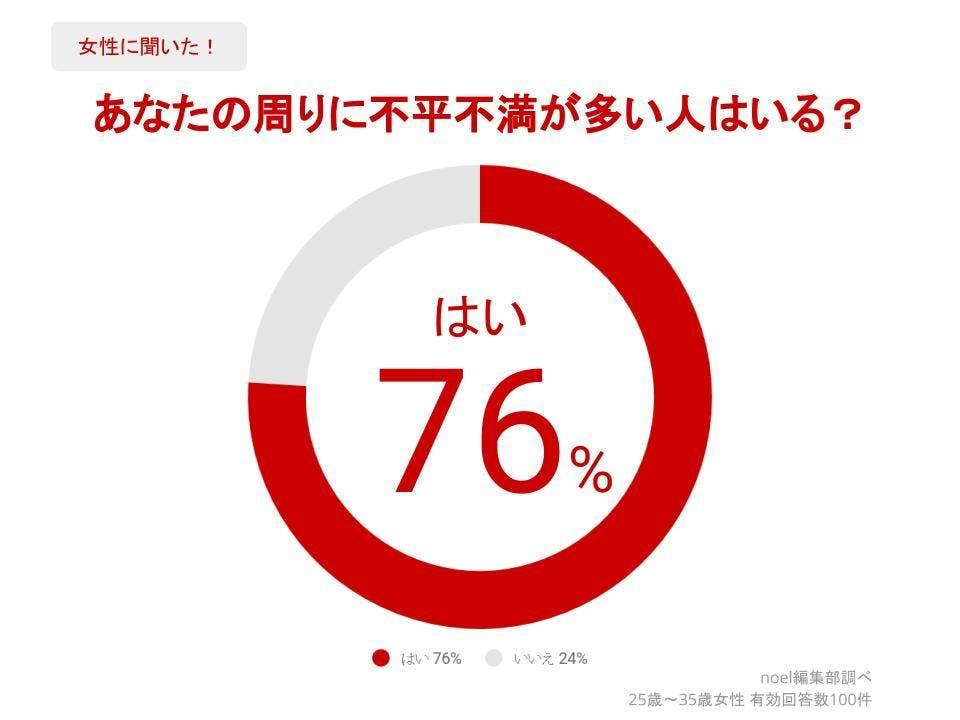グラフ_あなたの周りに不平不満が多い人はいる?女性100人へのアンケート