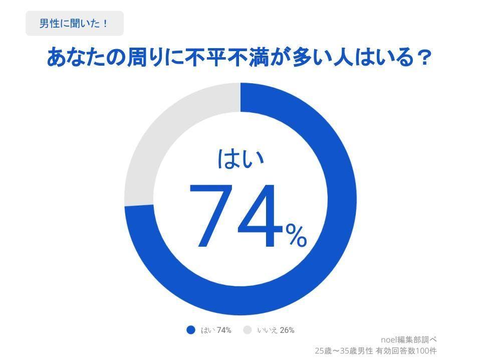 グラフ_あなたの周りに不平不満が多い人はいる?男性100人へのアンケート