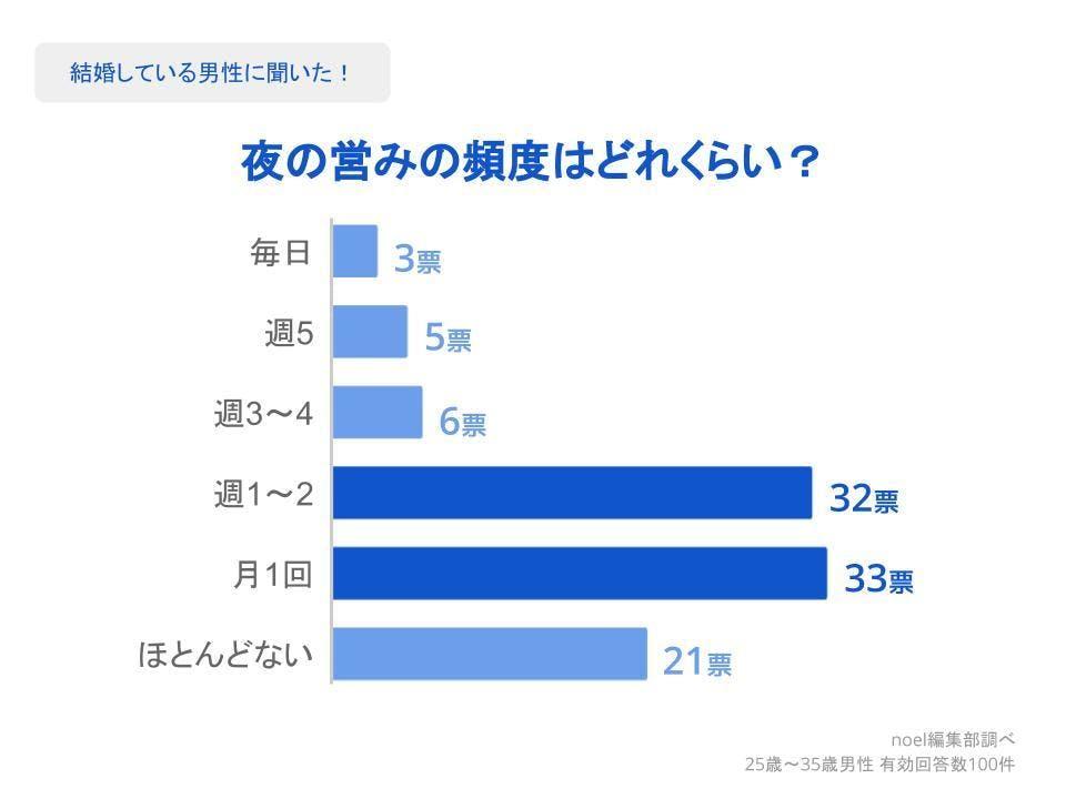 グラフ_夜の営みの頻度はどれくらい?男性100人へのアンケート
