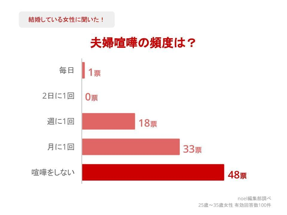 グラフ_夫婦喧嘩の頻度は?女性100人へのアンケート