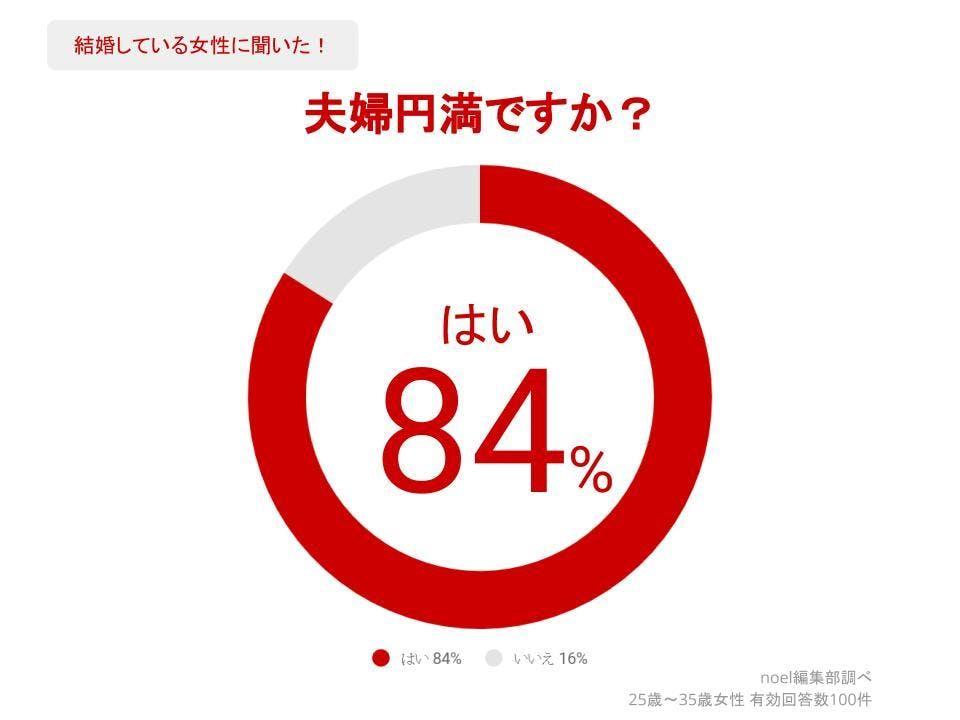 グラフ_夫婦円満ですか?女性100人へのアンケート