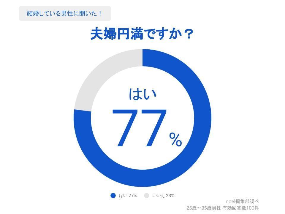グラフ_夫婦円満ですか?男性100人へのアンケート