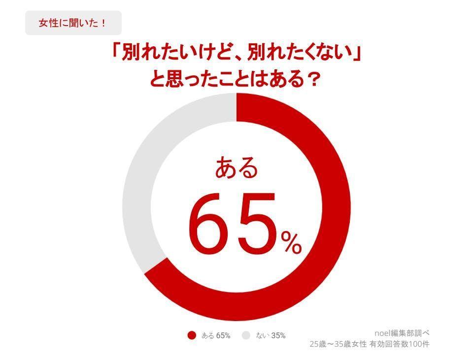 グラフ_「別れたいけど、別れたくない」と思ったことはある?女性100人へのアンケート