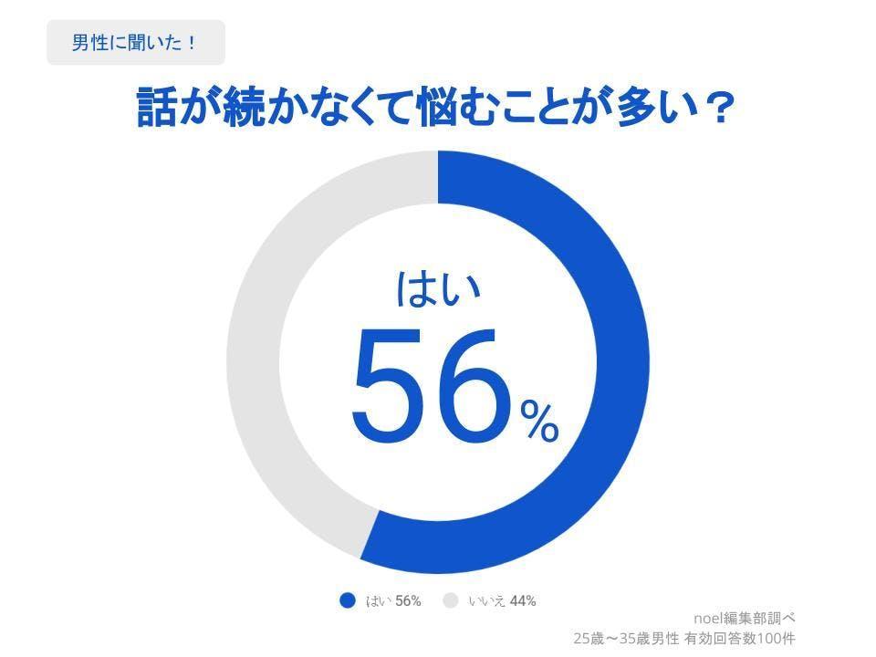 グラフ_話が続かなくて悩むことが多い?男性100人へのアンケート
