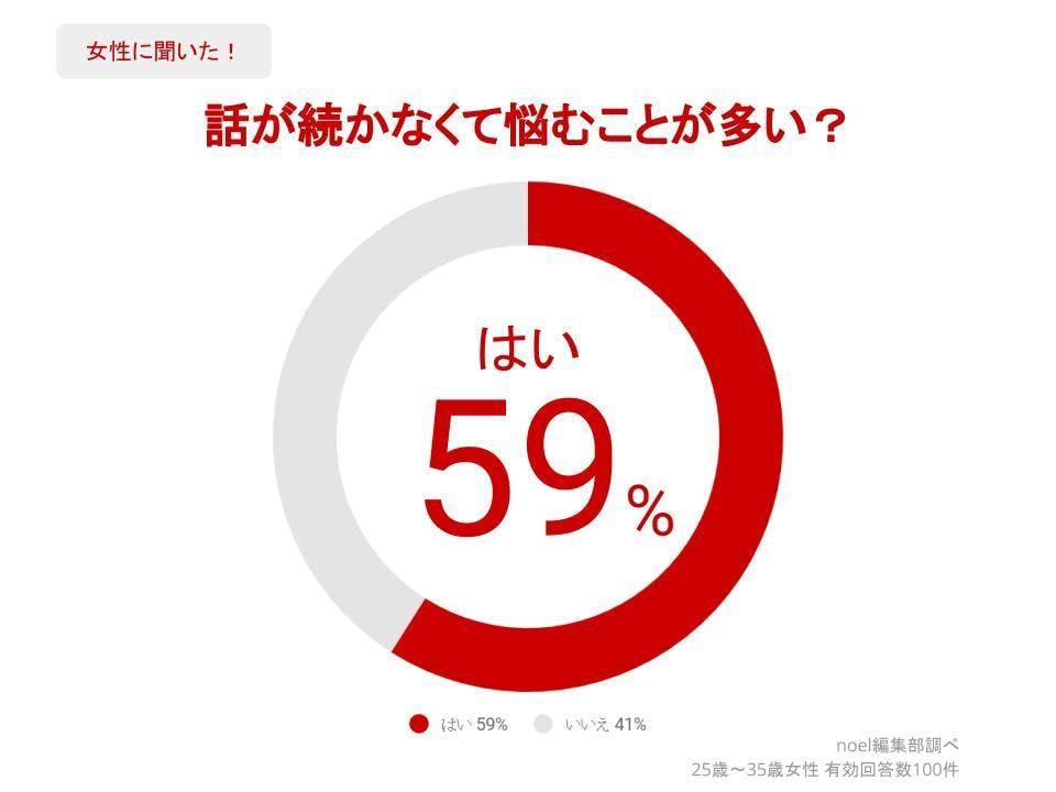 グラフ_話が続かなくて悩むことが多い?女性100人へのアンケート